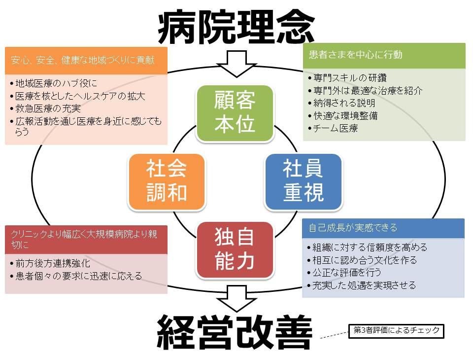 20141118_病院説明会_理念の実現可視化